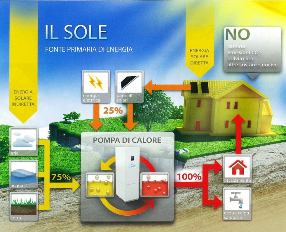 Pannello Solare Per Pompa Di Calore : Pompe di calore per l acqua calda e riscaldamento casa