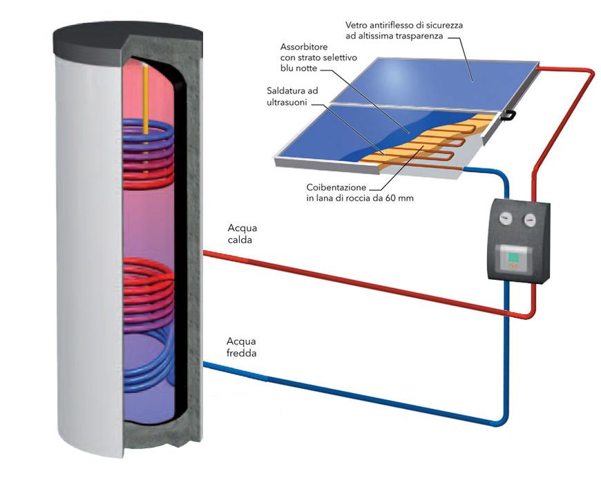 come funziona un impianto solare