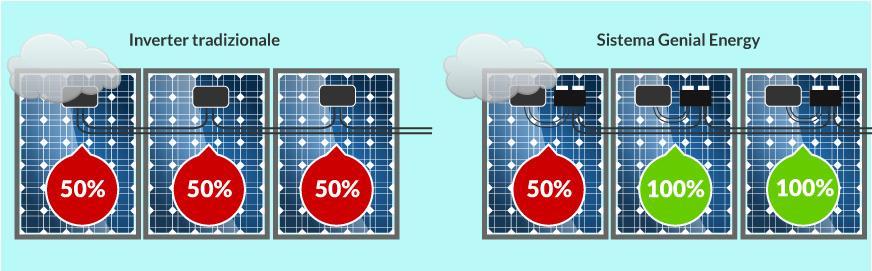 pannelli fotovoltaici inteligenti per una maggiore resa anche senza sole