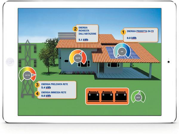 pannello di controllo per sistema fotovoltaico
